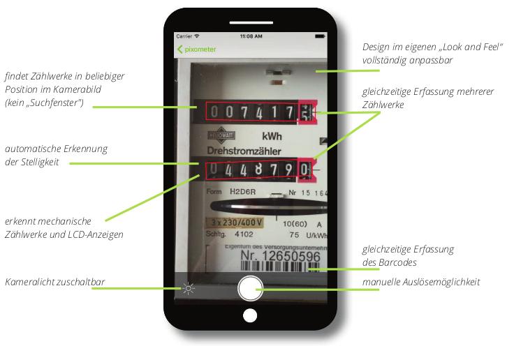 pixometer Zählerstand SDK Übersicht der Funktionen und Features