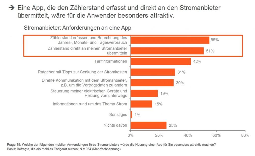 Quelle: repräsentative Umfrage von Sopra Steria Consulting (ehemals Steria Mummert Consulting), Veröffentlichung: 06/2014.