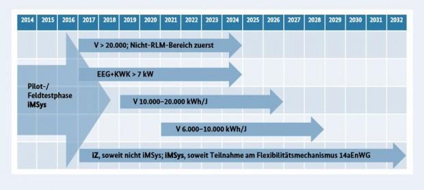 Rollout Plan der Bundesregierung Smart Metering