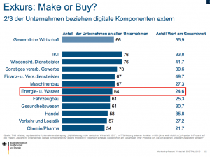 Make or buy - Nutzung externer Digitalkomponenten