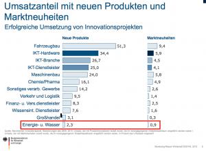 Umsatzanteil Neuprodukte_ Innovationen