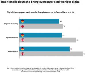 2019 Oliver Wyman-Digital-Energy-Retail-Index-pixometer Zählerstand-App