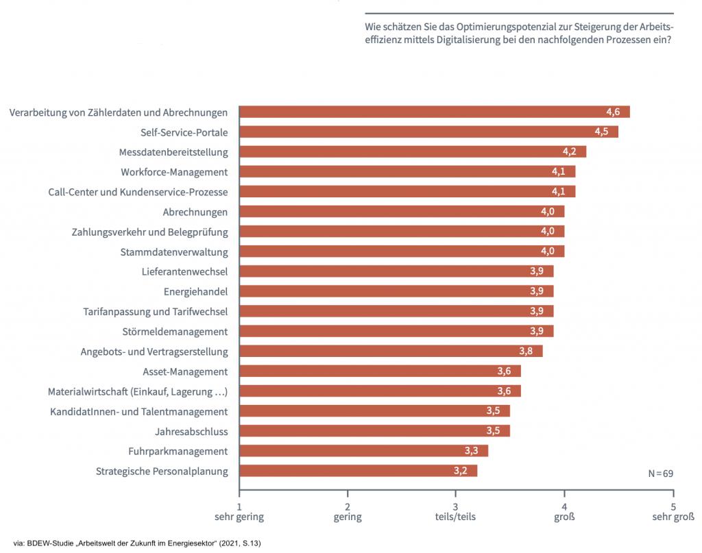 """BDEW-Studie """"Arbeitswelt der Zukunft im Energiesektor (S.13)"""
